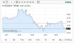 国际原油价跌跌不休 本周五国内成品油下调或成大概率事件