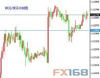 6月6日交易推荐之以小博大:欧元与黄金