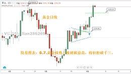 简 易 图 表:6.7黄金冲击千三,原油低位迎EIA
