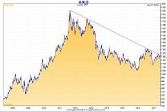 中国黄金需求飙升50%!金价打破6年下行趋势,1300大关近在咫尺