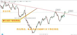 简 易 图 表:6.8黄金回踩继续多,原油反弹继续空
