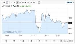 国际油价怎么一跌再跌?这锅该谁背?