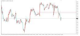 欧元大失所望!德拉吉未提及欧洲央行退出QE 欧元快速下跌