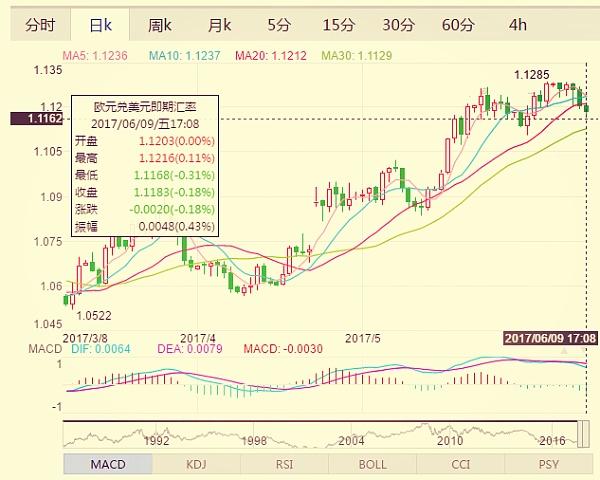 (欧元兑美元日k走势分析图 来源:金色财经)
