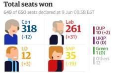 英国大选小概率事件发生,梅姨恐政治自杀