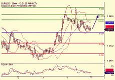 外汇交易策略:美元兑非美货币一路持续上涨 非农在即投资需谨慎