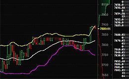 比特币行情速递:3月10日早间比特币价格震荡回升  有望重回7900水平