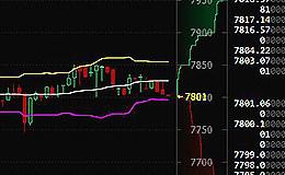 比特币行情速递:3月10日午间比特币价格横向企稳7800 未来币价走势未明朗