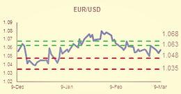 """外汇交易策略:德拉吉讲话与""""非农""""连番轰炸美元影响美元走势"""