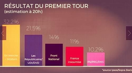 (法国议会选举第一轮各个党派的得票数图 来源:金色财经)