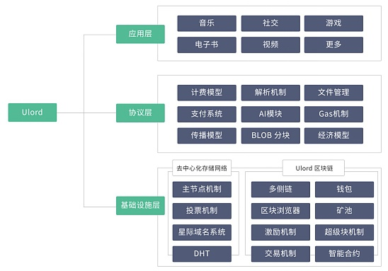 ulord体系结构图.png