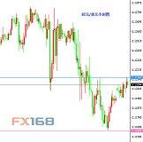 6月12日交易推荐之以小博大:欧元与黄金
