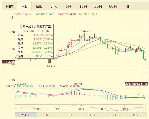 (美元兑加元日线走势图 来源:金色财经)
