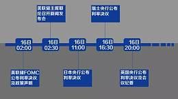 黄金投资史上本年度最重磅的一天 北京时间3月16日 加息QE全都有!