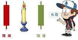 外汇交易入门:日本蜡烛图(K线)的简要介绍