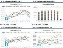 国内外棕榈油季节性的交易策略分析