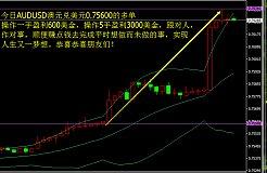策测解金6.15总结14黄金原油澳元兑美元盈利行情分析策略