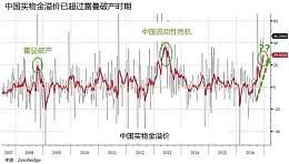 警惕!中国黄金溢价已接近2008年雷曼兄弟破产时