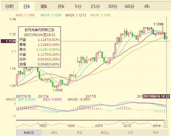 (欧元兑美元日线图 来源:金色财经)