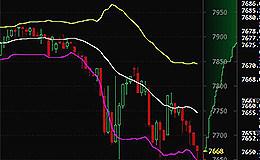比特币行情速递:3月17日早间比特币价格滑落7650  短期还将下跌