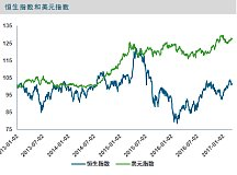 美元的强弱是看好港股的必要基础 也是港股四大助力中重要逻辑关系