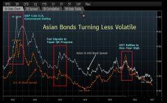 亚洲美元债券抗击全球冲击能力上升 强化本体投资者优势