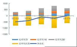 资金市场周评:公开市场利率上调 资金面受到多重冲击