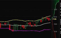比特币行情速递:3月21日早间比特币价格或将抬升  今日有望站稳7200