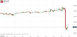 彭博调查:预期英国通胀将在3%触顶