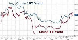 """中国""""拯救""""债券市场具有象征意义,但收益率曲线仍是倒置的"""