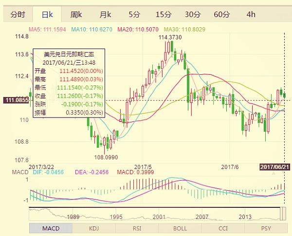 (美元兑日元日k走势图 来源:金色财经)