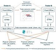 区块链应用案例:BTL和Enerchain如何改进批发能源交易