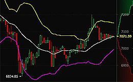 比特币行情速递:3月23日早间币价7000价位波动  短期或将横向调整