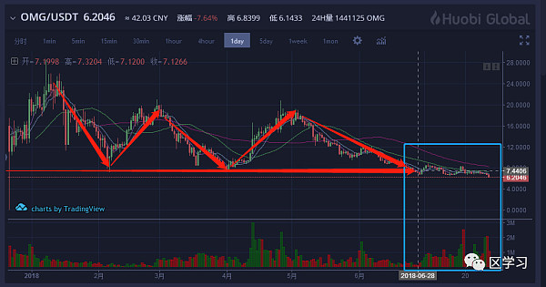 震惊 | OKEX多头持仓第一名被爆仓了1.2亿人民币  7.31今日币评