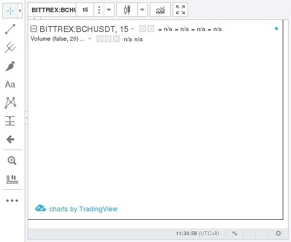 (Bittrex 比特币现金价格示意图 图片来源:金色财经)