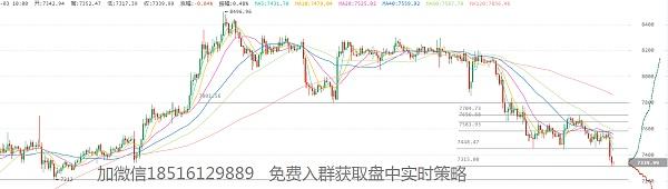 8月3日BTC、EOS交易策略