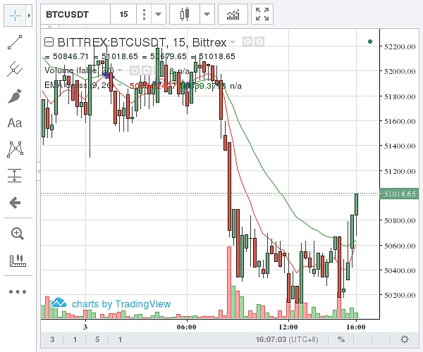 (Bittrex 比特币价格示意图 图片来源:金色财经)