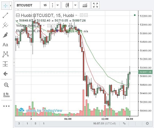 国内比特币价格示意图 图片来源:金色财经)