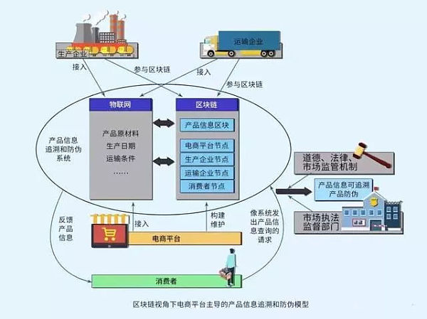 区块链技术开发怎么结合已有产业链?
