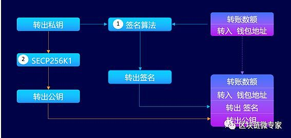 ITN杉之链存储生态系统