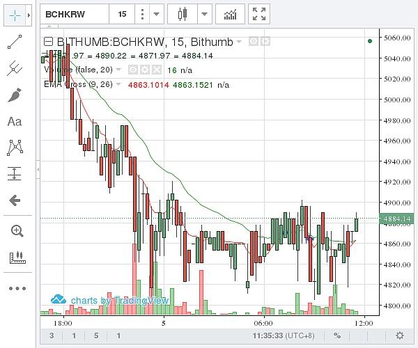 (Bithumb 比特币现金价格示意图 图片来源:金色财经)