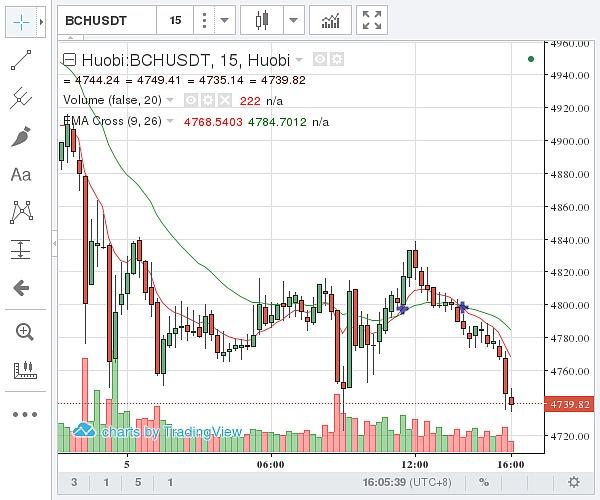 国内比特币现金价格示意图 图片来源:金色财经)