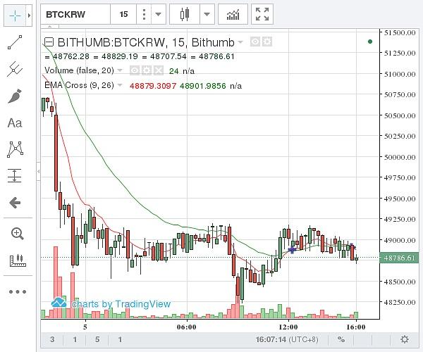 (Bithumb 比特币价格示意图 图片来源:金色财经)