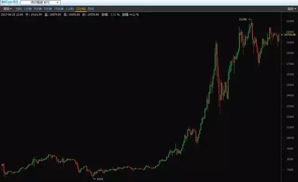(比特币2017年价格走势图)