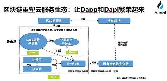 重塑云服务:区块链+Dapp+Dapi