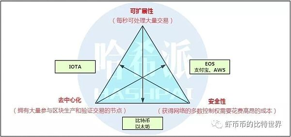 HX和HC双链强耦合完美解决不可能三角--Hcash黄皮书解读
