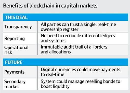 从深圳的一张发票到世界银行债券 区块链正逆势迈向主流