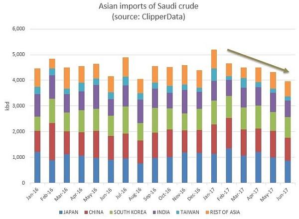 随着沙特原油装运量下降 油价上涨
