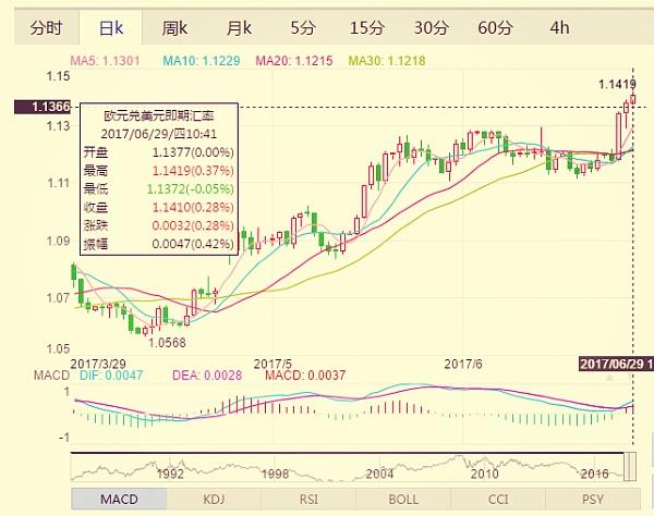 (欧元兑美元日线走势分析图 来源:金色财经)