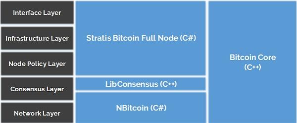 Stratis 可降低企业使用区块链技术的门槛|标准共识评级